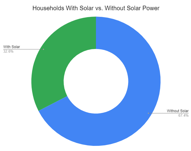 Households with Solar vs. Without Solar Power in North Queensland